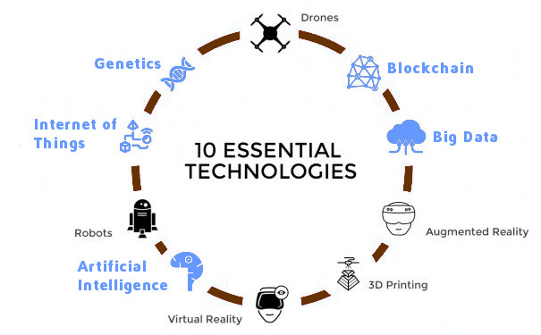 10 Essential Technologies